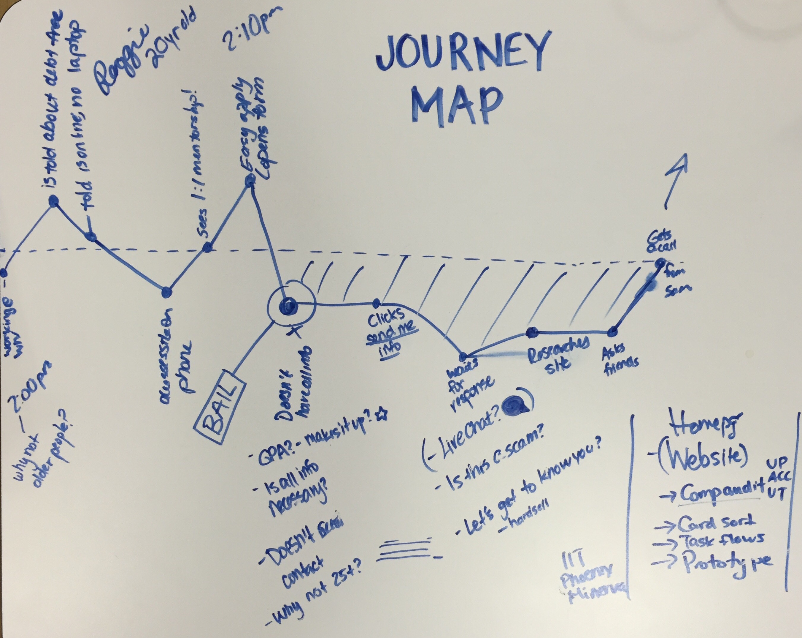 Journey Map Sketch