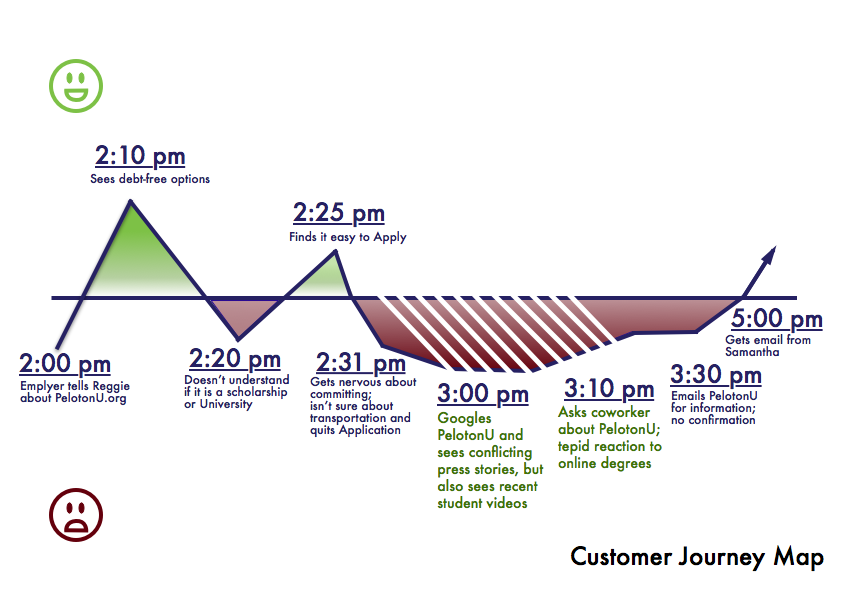 Peloton Customer Journey Map Before highlight Content Strategy Problem