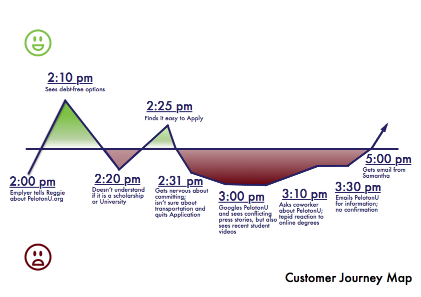 Peloton Customer Journey Map Before